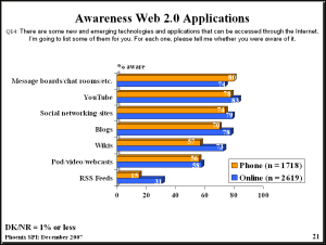 bar graph showing awareness levels of message boards, YouTube, RSS, etc,.