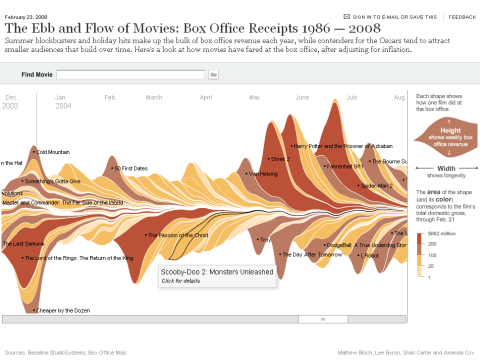 screen capture from NYTimes' interactive infographic on hollywood box office data
