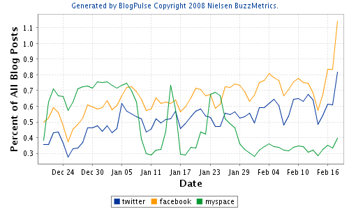 Facebook still gets more mentions than Twitter