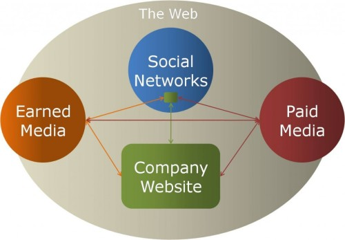 Schematic of the web ecosystem, by Dave Fleet